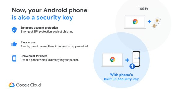 You can now use your Android phone as a 2FA security key for Google accounts