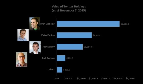 Twitter's ready to go on the acquisition warpath, with almost $2B to spend