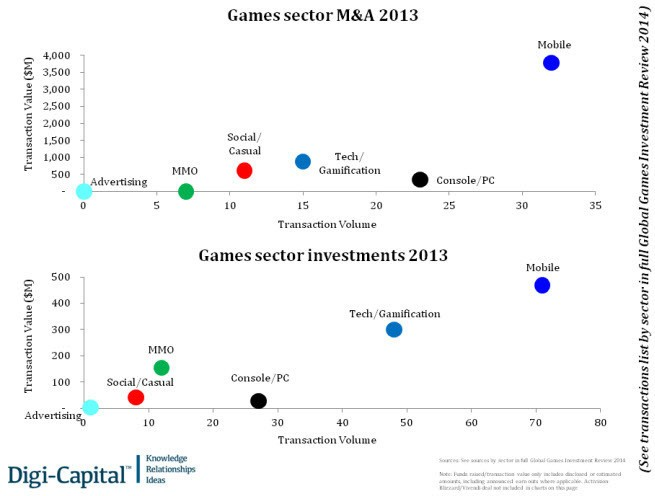 Mobile gaming could drive entire video game industry to $100B in revenue by 2017