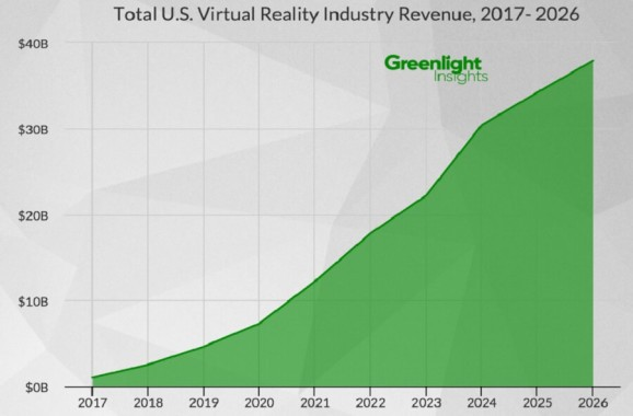 U.S. VR hardware and software market to hit $38 billion by 2026