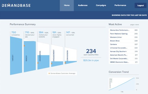 Demandbase launches 'first ever' B2B marketing cloud — which Oracle, Adobe, and Salesforce use