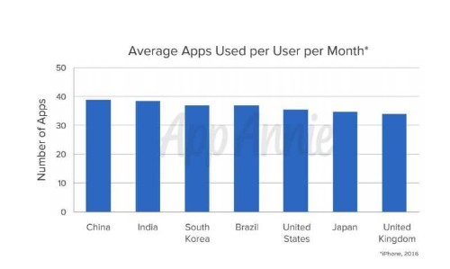 App Annie: Worldwide app downloads grew 15% and revenue soared 40% in 2016