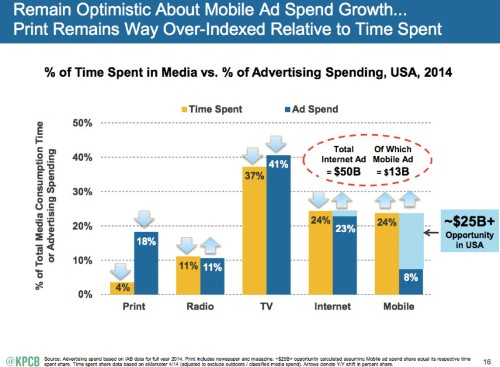 Brands and mobile ads: The $25B opportunity waiting to be tapped (report)