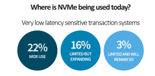NVMe vs. SATA, Part 2: Industry insider interview
