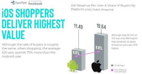 Marketing-driven revenue from mobile apps has grown 80% since 2016