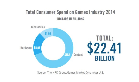 155M Americans play video games, and 80% of households own a gaming device