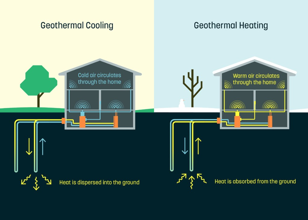 Alphabet sprouts geothermal startup Dandelion with $2 million in seed funding