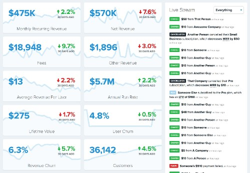 Watch what 'open' startups earn in real time with this handy tool