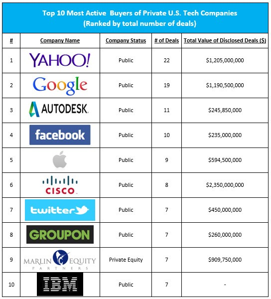 Yahoo tops list of 10 most active tech acquirers in 2013