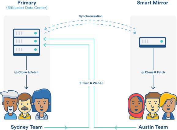 Atlassian's Bitbucket gets Smart Mirroring to clone code repos faster