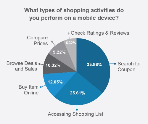 Smartphones changed the way people shop, but they won't kill local commerce (study)