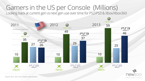 Xbox 360 to be the top-selling console this fall (exclusive)
