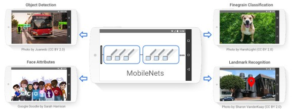 Google open-sources mobile-first computer vision models for TensorFlow