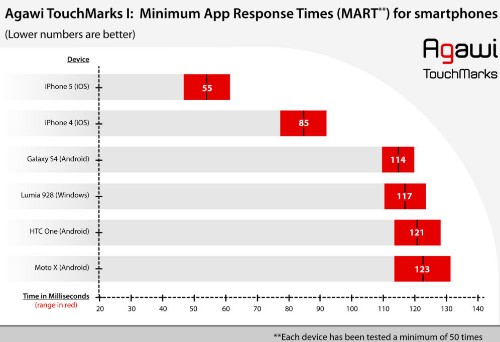 Apple's iPhone 5 touchscreen is 2.5 times faster than Android devices