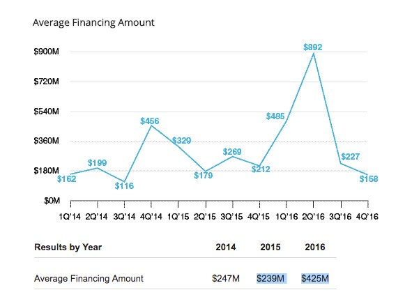 Number of unicorn funding deals plummeted 50% in 2016