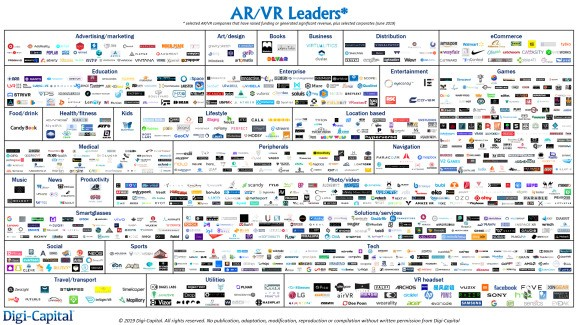 AR/VR early stage valuations soften, leading to investment and acquisition opportunities