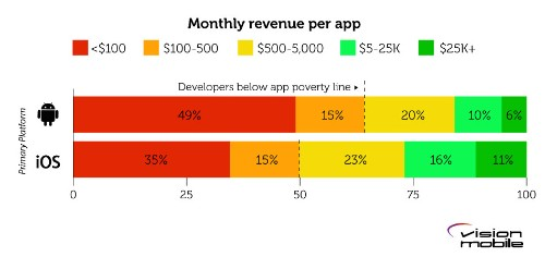10,000-developer survey: 2% of coders split staggering 54% of all app revenue