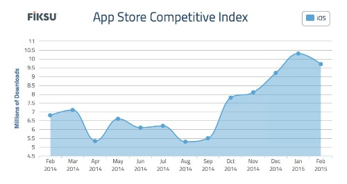 App downloads are slightly down from January — but user acquisition is way up from last year