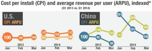 China's mobile games market doubling this year to $3B, will surpass U.S. in 2015 (report)