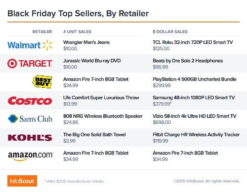 Receipts data: 7-inch Amazon Fire tablet, not iPad, won Black Friday