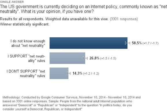 More Americans support net neutrality than oppose it — if they have an opinion (poll)