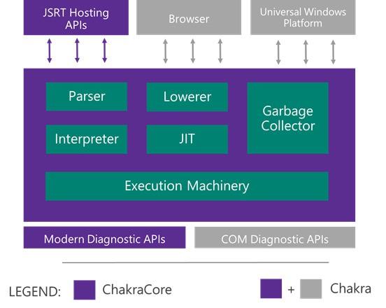 Microsoft starts to open source its JavaScript engine Chakra