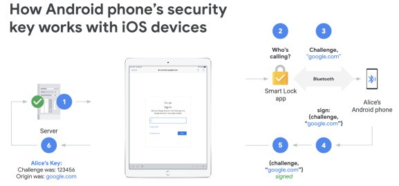 You can now use your Android phone as a 2FA security key for Google accounts on iOS