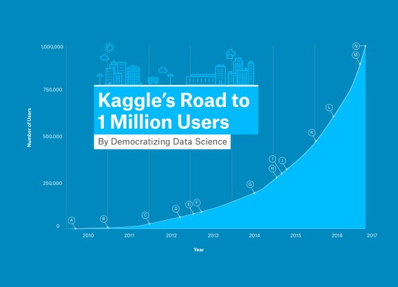 Google's Kaggle now has 1 million developers signed up for AI competitions
