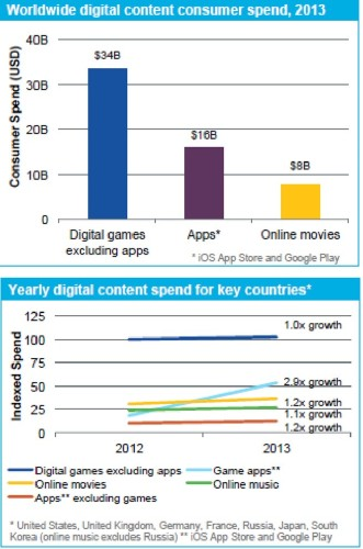 Worldwide spending on mobile game apps tripled in 2013 to $16B
