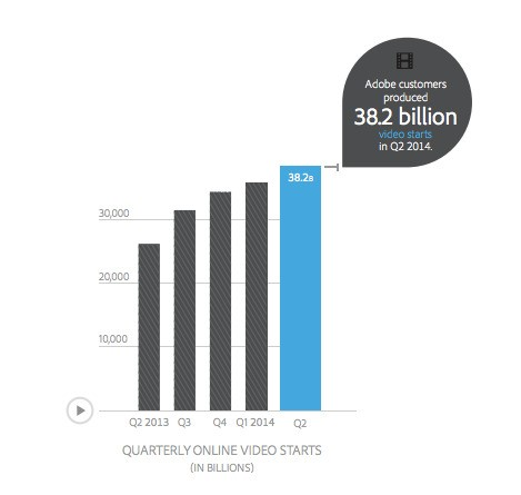 Adobe report finds massive 43% growth in online video watching