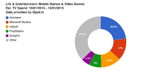 Activision, Microsoft are gaming's biggest TV ad spenders in October