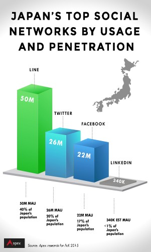 5 things U.S. techies need to know about Japan's social media ecosystem