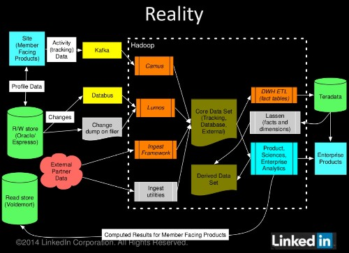 LinkedIn details Gobblin, its best tool yet to get all relevant data ready for analysis