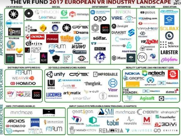 Europe's virtual reality sector has grown to nearly 300 companies