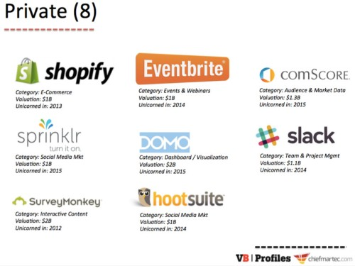 29 martech unicorns: There are now almost 30 $1B+ marketing technology vendors