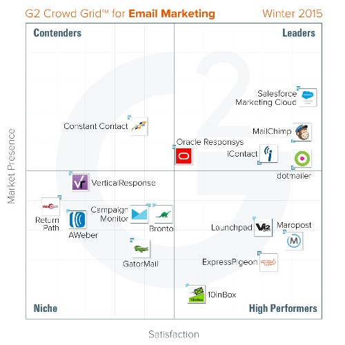 Salesforce Marketing Cloud, MailChimp, dotmailer, iContact, and Oracle Responsys lead G2 Crowd's email marketing tools rankings