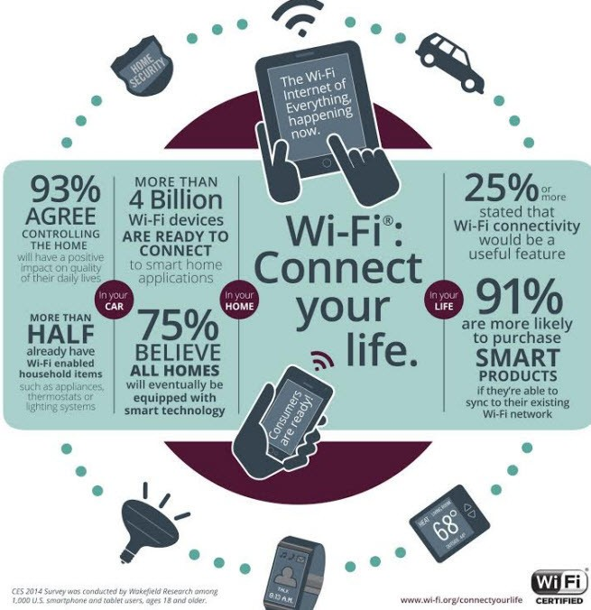 Wi-Fi Alliance survey says consumers will embrace the 'internet of everything'