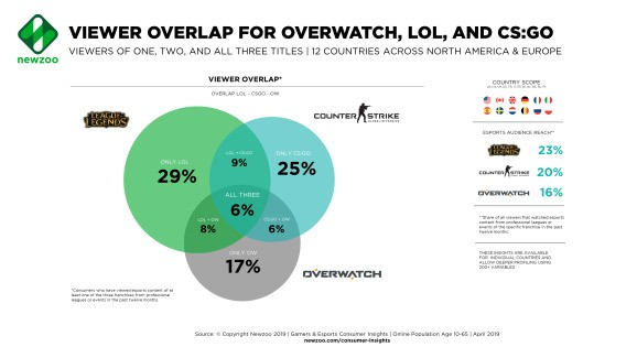 Newzoo: 71% of esports fans only follow one game
