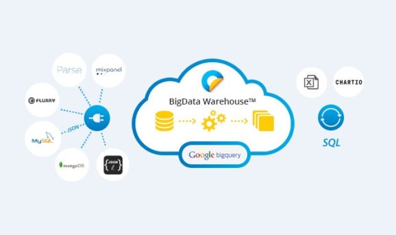 OneFold unveils its cloud-based BigData Warehouse for mobile and Internet of things