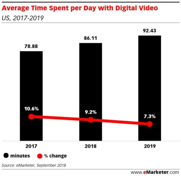 Netflix's biggest competition isn't sleep — It's YouTube