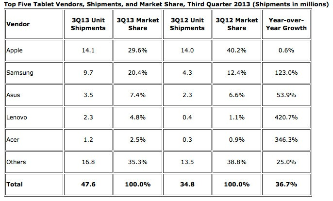 Samsung's growth rate more than 100x Apple's as tablet sales up almost 40%