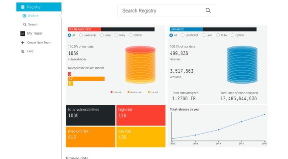 SourceClear launches free tool for finding vulnerabilities in open-source code
