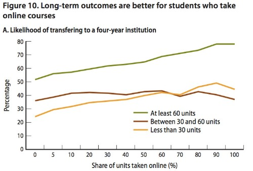 How online courses boost college completion but lower actual learning (in 3 charts)