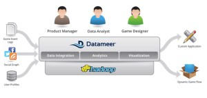Big data hits the big time: Datameer triples revenues in a year