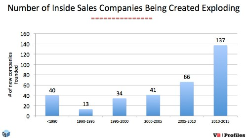 317 companies, $10B in funding, and 110K employees: Inside sales startups exploding