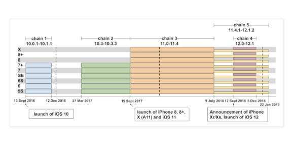 Apple blasts Google Project Zero over iOS Uighur security claims