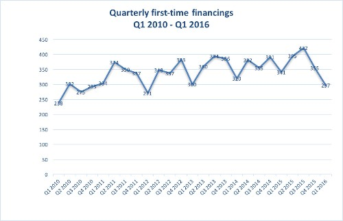 Fewer deals and smaller checks: Startups suffered in Q1 as first-time financing fell 31%