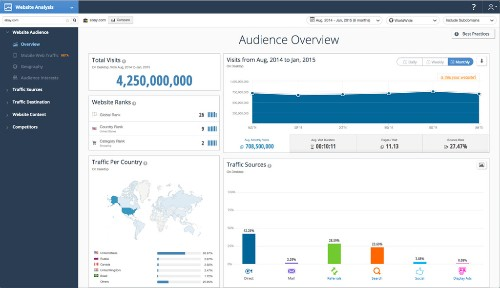 SimilarWeb raises $47 million to grow its web and app analytics platform globally