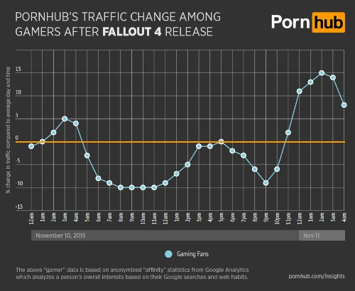 Pornhub's traffic dipped significantly the day Fallout 4 came out