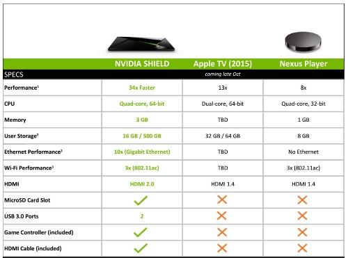 Nvidia says Shield owners don't need no stinkin' Apple TV